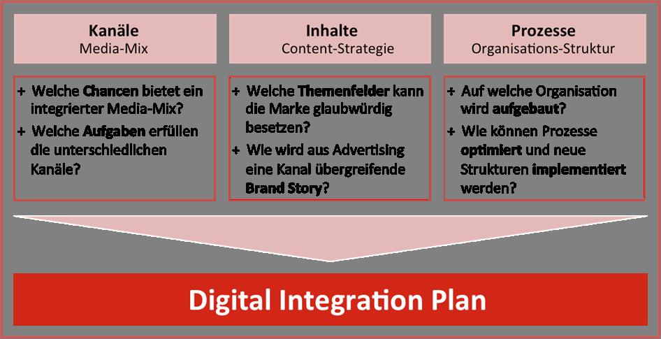 digital-integration