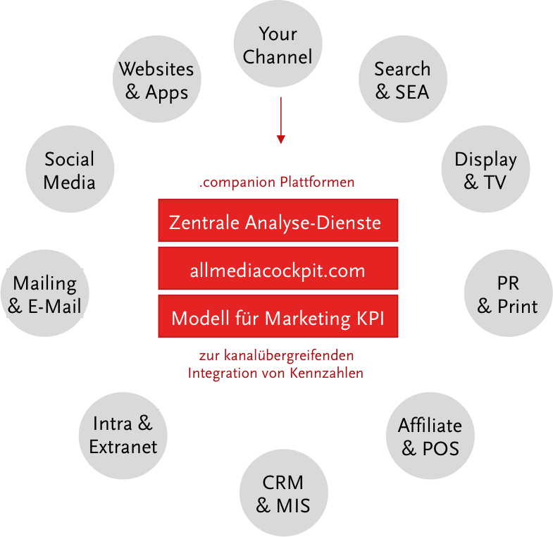 KPI Integration