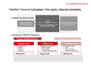 DM KPI Framework 1