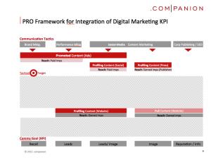 DM KPI Framework 2