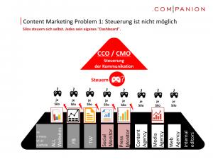 Content Marketing Problem 1