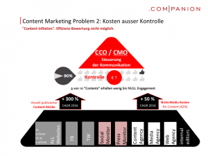 Content Marketing Problem 2